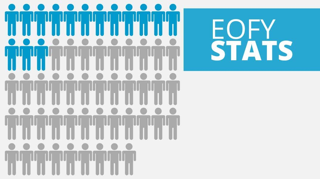 Anaesthetist Statistics